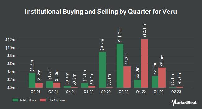 Institutional Ownership by Quarter for Veru (NASDAQ:VERU)
