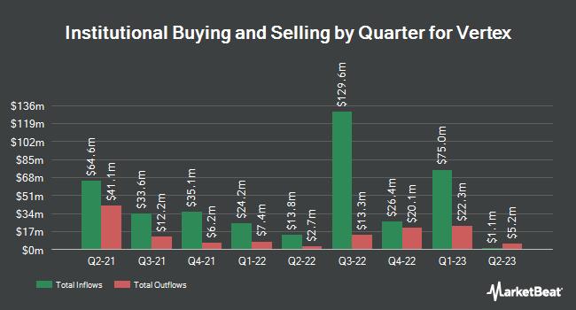 Institutional Ownership by Quarter for Vertex (NASDAQ:VERX)