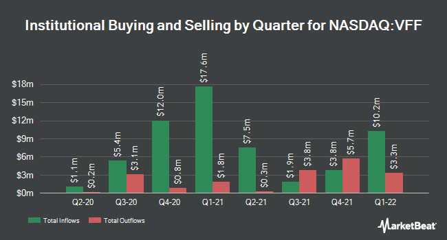 Institutional Ownership by Quarter for Village Farms International (NASDAQ:VFF)