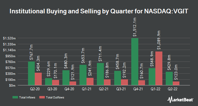 Institutional Ownership by Quarter for Vanguard Intermediate-Term Government Bond ETF (NASDAQ:VGIT)
