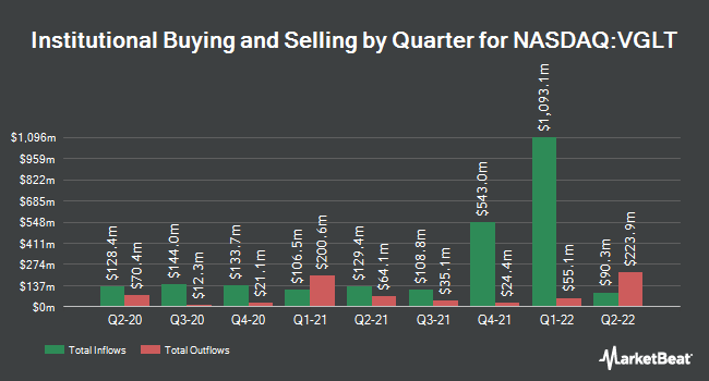 Institutional Ownership by Quarter for Vanguard Long-Term Government Bond ETF (NASDAQ:VGLT)
