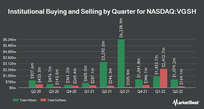 Institutional Ownership by Quarter for Vanguard Short-Term Government Bond ETF (NASDAQ:VGSH)