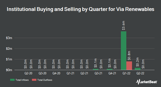 Institutional Ownership by Quarter for Viacom (NASDAQ:VIA)