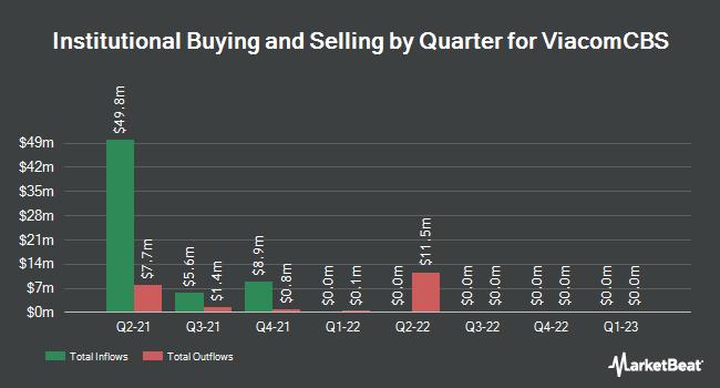 Institutional Ownership by Quarter for ViacomCBS (NASDAQ:VIACA)