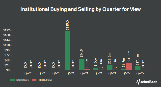 Institutional Ownership by Quarter for View (NASDAQ:VIEW)