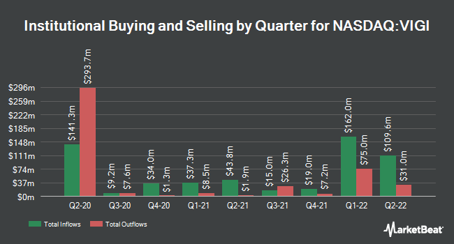 Institutional Ownership by Quarter for Vanguard International Dividend Appreciation ETF (NASDAQ:VIGI)
