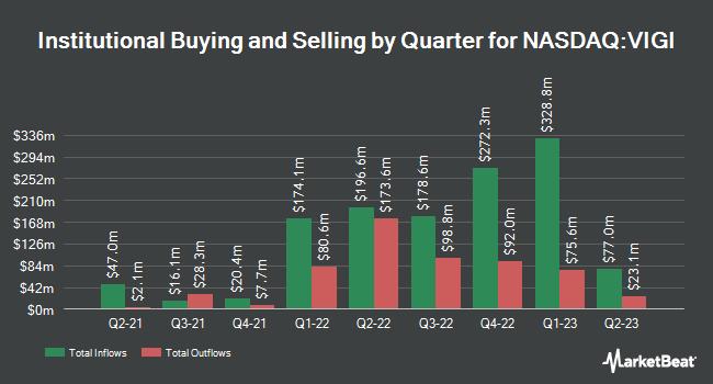 Institutional Ownership by Quarter for Vanguard International Dividend Appreciation Index Fund ETF Shares (NASDAQ:VIGI)