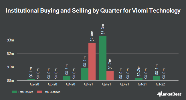 Institutional Ownership by Quarter for Viomi Technology (NASDAQ:VIOT)