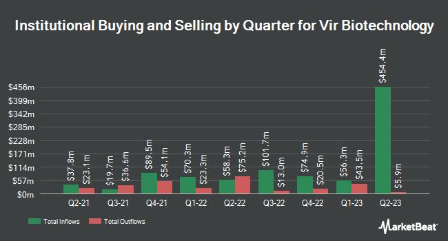 Institutional Ownership by Quarter for Vir Biotechnology (NASDAQ:VIR)
