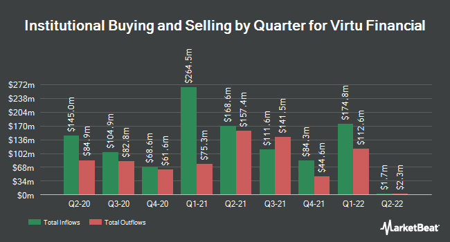 Institutional Ownership by Quarter for Virtu Financial (NASDAQ:VIRT)