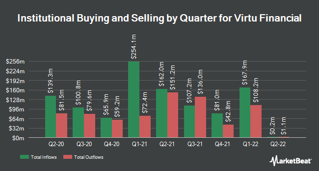 Insider Trading History for Virtu Financial (NASDAQ:VIRT)