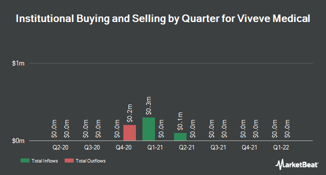 Insider Trading History for Viveve Medical (NASDAQ:VIVE)