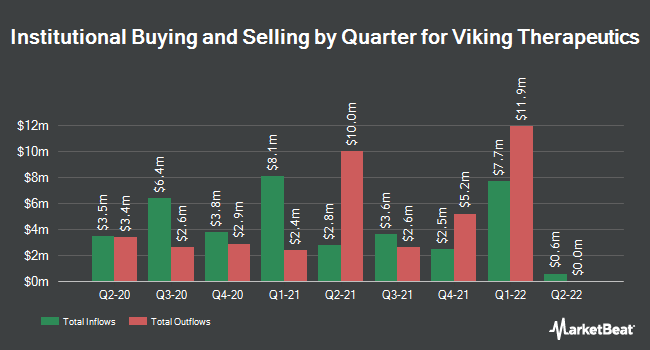 Institutional Ownership by Quarter for Viking Therapeutics (NASDAQ:VKTX)