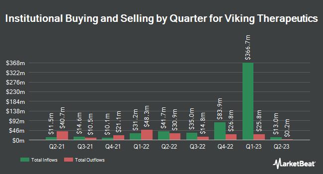 Insider Trading History for Viking Therapeutics (NASDAQ:VKTX)