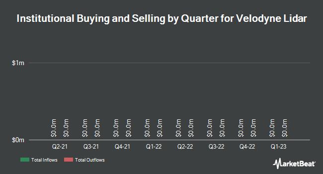 Institutional Ownership by Quarter for Velodyne Lidar (NASDAQ:VLDR)