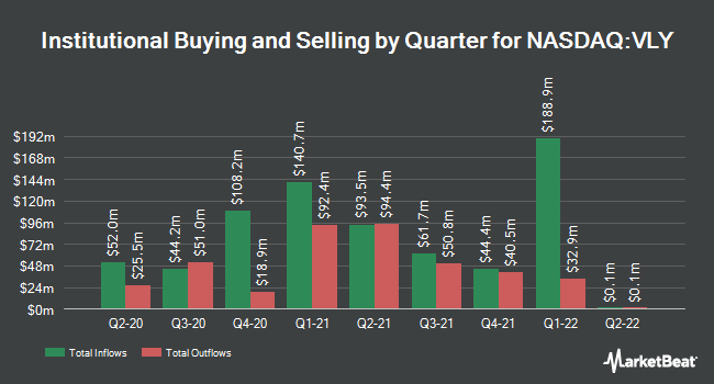 Institutional Ownership by Quarter for Valley National Bancorp (NASDAQ:VLY)