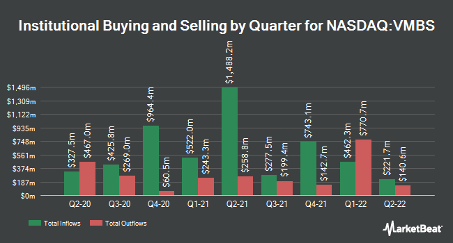 Institutional Ownership by Quarter for Vanguard Mortgage-Backed Securities ETF (NASDAQ:VMBS)