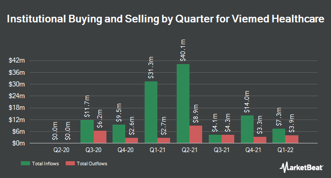 Institutional Ownership by Quarter for Viemed Healthcare (NASDAQ:VMD)