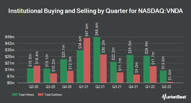 Institutional Ownership by Quarter for Vanda Pharmaceuticals (NASDAQ:VNDA)