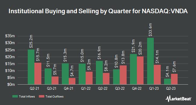 Institutional Ownership by Quarter for Vanda Pharmaceuticals (NASDAQ:VNDA)