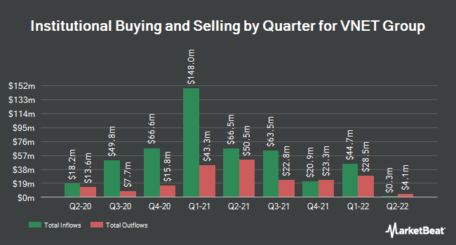 Institutional Ownership by Quarter for 21Vianet Group (NASDAQ:VNET)
