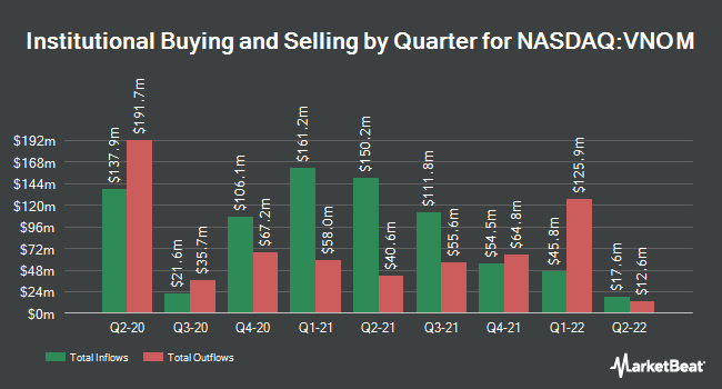 Institutional Ownership by Quarter for Viper Energy Partners LP (NASDAQ:VNOM)
