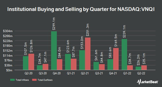 Institutional Ownership by Quarter for Vanguard Global ex-U.S. Real Estate ETF (NASDAQ:VNQI)