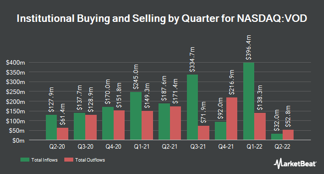 Institutional Ownership by Quarter for Vodafone Group (NASDAQ:VOD)