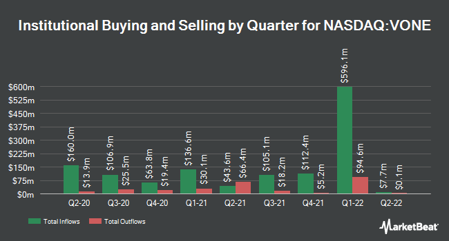 Institutional Ownership by Quarter for Vanguard Russell 1000 (NASDAQ:VONE)