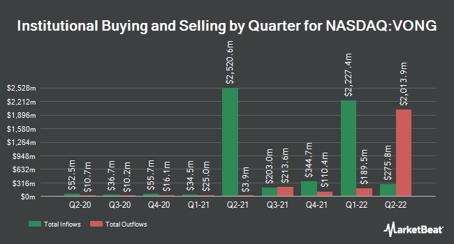Institutional Ownership by Quarter for Vanguard Russell 1000 Growth ETF (NASDAQ:VONG)