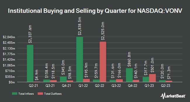 Institutional Ownership by Quarter for Vanguard Russell 1000 Value Index Fund ETF Shares (NASDAQ:VONV)