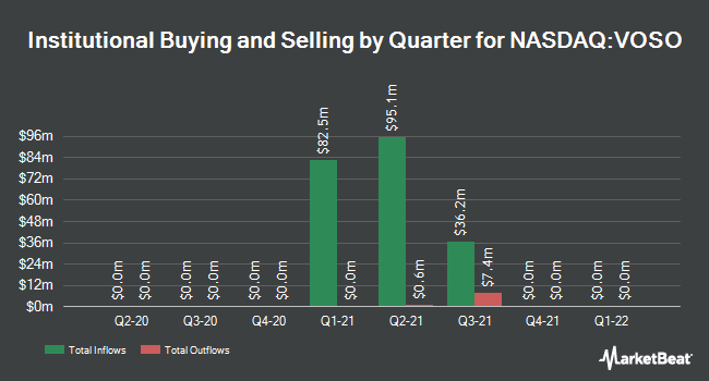 Institutional Ownership by Quarter for Virtuoso Acquisition (NASDAQ:VOSO)