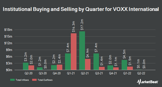 Institutional Ownership by Quarter for VOXX International Corporation (NASDAQ:VOXX)