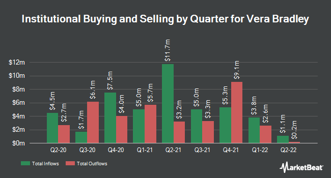 Institutional Ownership by Quarter for Vera Bradley (NASDAQ:VRA)