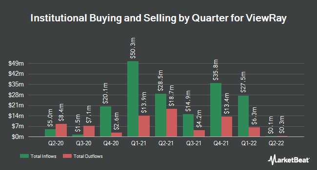 Institutional Ownership by Quarter for Viewray (NASDAQ:VRAY)