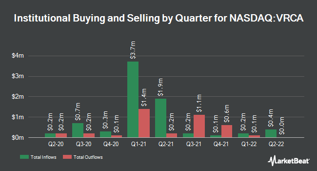 Institutional Ownership by Quarter for Verrica Pharmaceuticals (NASDAQ:VRCA)