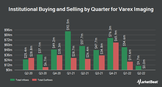 Institutional Ownership by Quarter for Varex Imaging (NASDAQ:VREX)