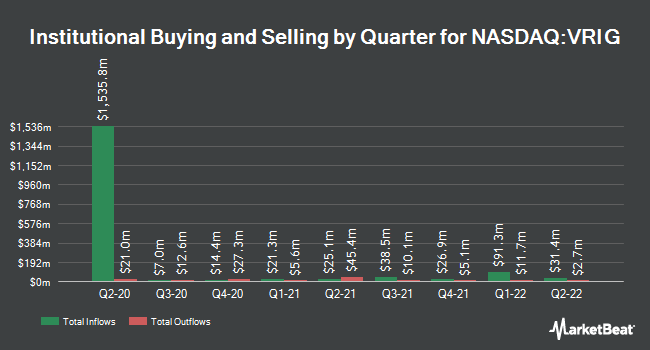 Institutional Ownership by Quarter for Invesco Variable Rate Investment Grade ETF (NASDAQ:VRIG)