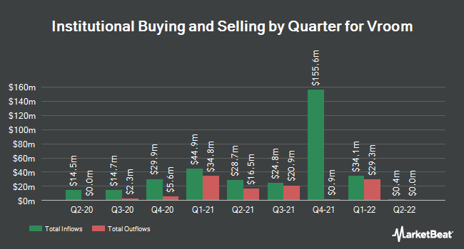 Institutional Ownership by Quarter for Vroom (NASDAQ:VRM)