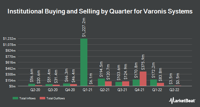 Institutional Ownership by Quarter for Varonis Systems (NASDAQ:VRNS)