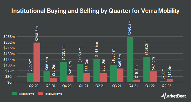 Institutional Ownership by Quarter for Verra Mobility (NASDAQ:VRRM)