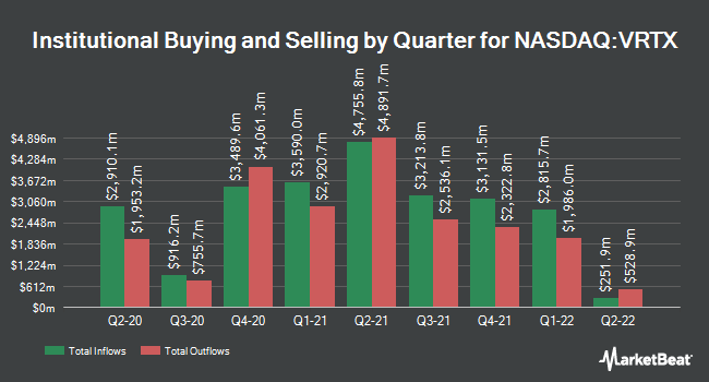 Institutional Ownership by Quarter for Vertex Pharmaceuticals Incorporated (NASDAQ:VRTX)