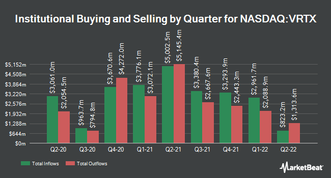 Institutional Ownership by Quarter for Vertex Pharmaceuticals (NASDAQ:VRTX)