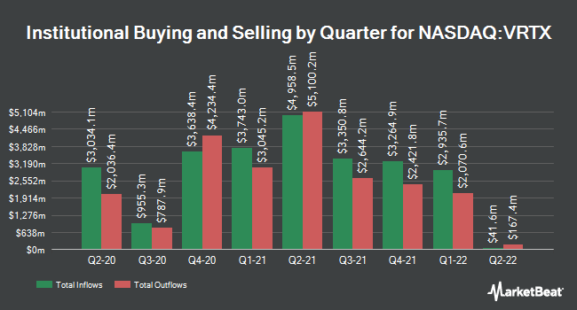 Institutional Ownership by Quarter for Vertex Pharmaceuticals (NASDAQ:VRTX)