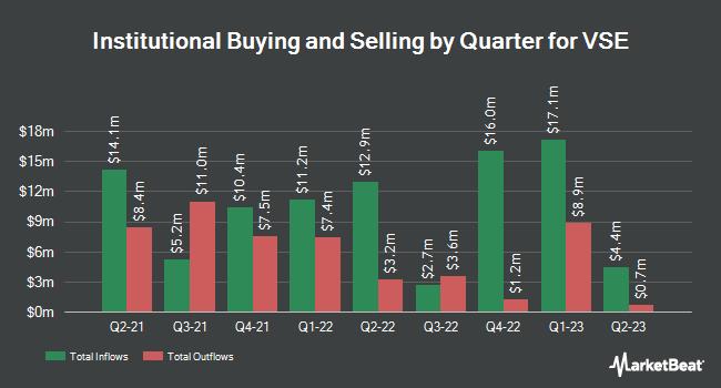 Institutional Ownership by Quarter for VSE (NASDAQ:VSEC)