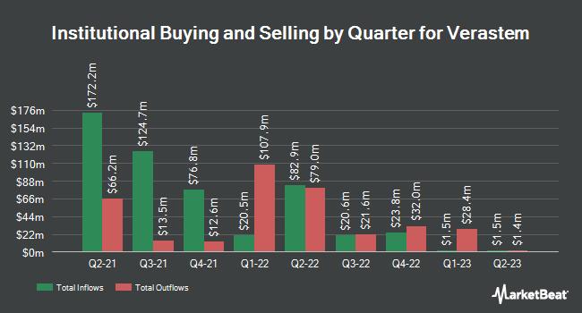 Institutional Ownership by Quarter for Verastem (NASDAQ:VSTM)