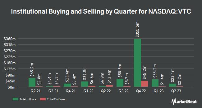 Institutional Ownership by Quarter for Vanguard Total Corporate Bond ETF ETF Shares (NASDAQ:VTC)