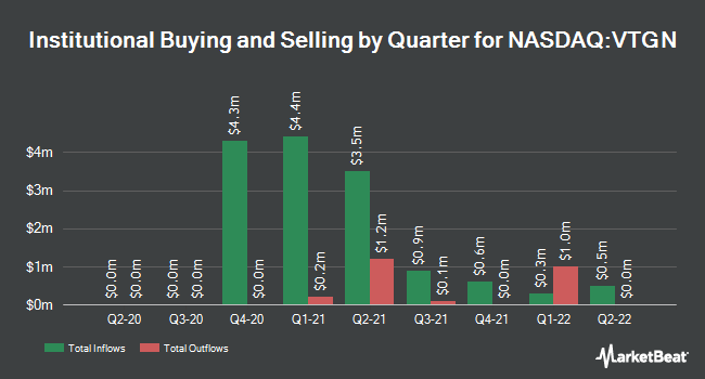 Institutional Ownership by Quarter for Vistagen Therapeutics (NASDAQ:VTGN)