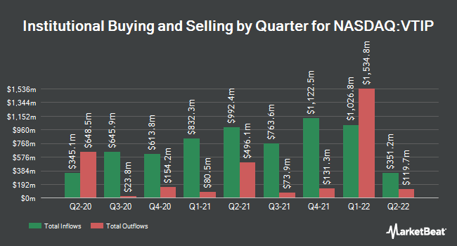 Institutional Ownership by Quarter for Vanguard Short-Term Inflation-Protected Securities ETF (NASDAQ:VTIP)