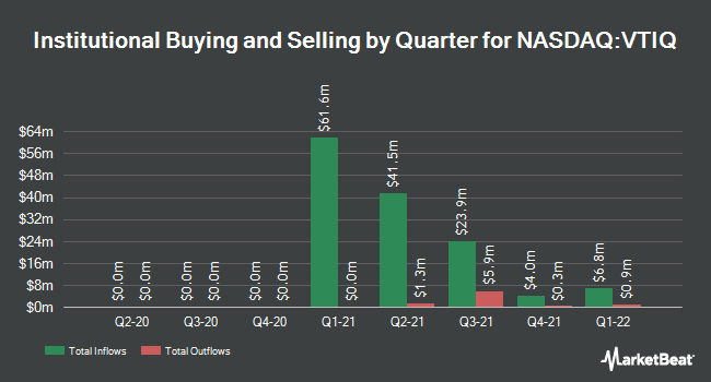 Institutional Ownership by Quarter for Diamond Eagle Acquisition (NASDAQ:VTIQ)